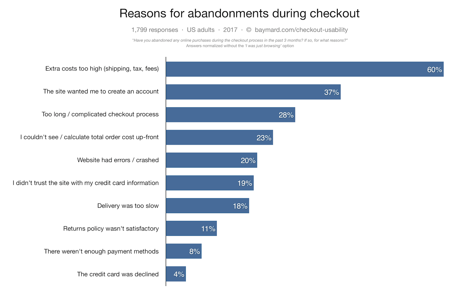 9 E-Commerce Strategies for the vacation Buying Period